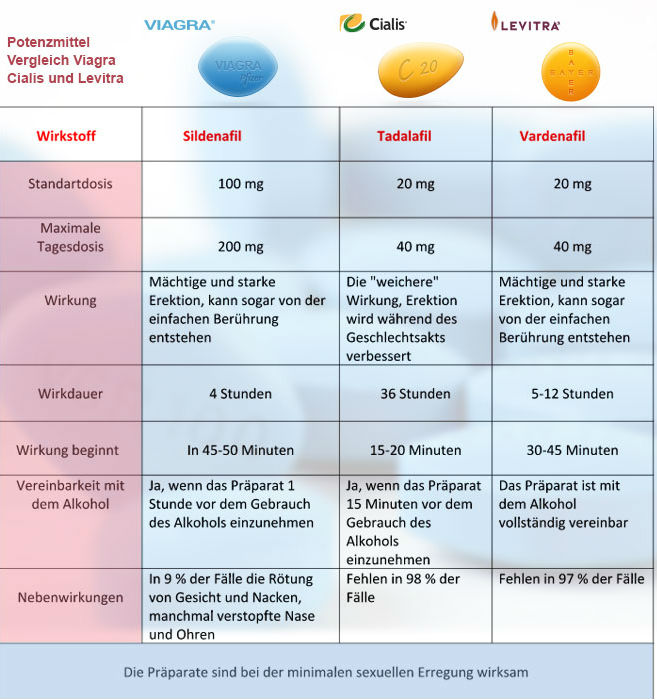 Levitra Tabletten billig ohne rezept Kiel